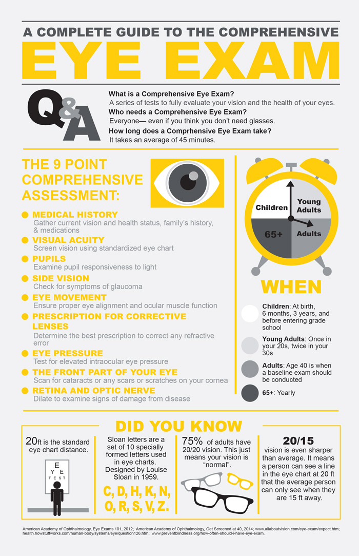 Eye Exam Infographic